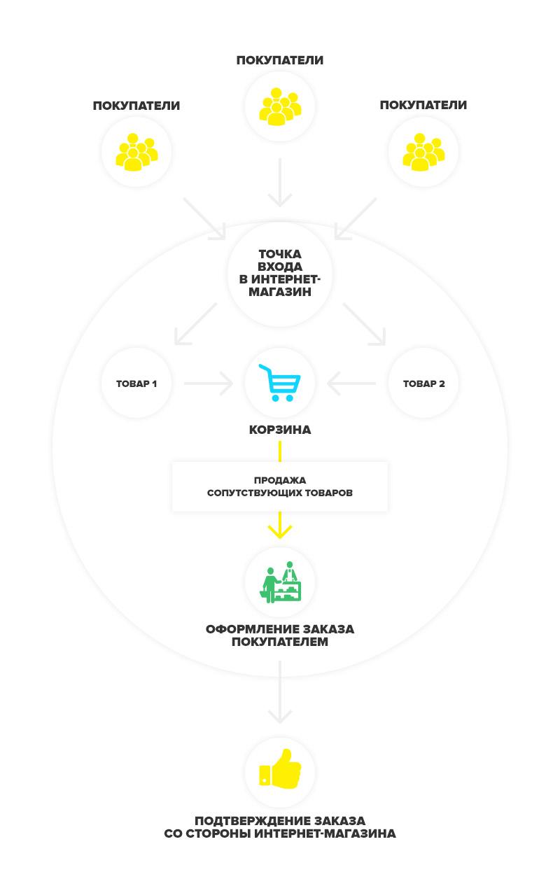 Стратегия и правила работы интернет-магазина